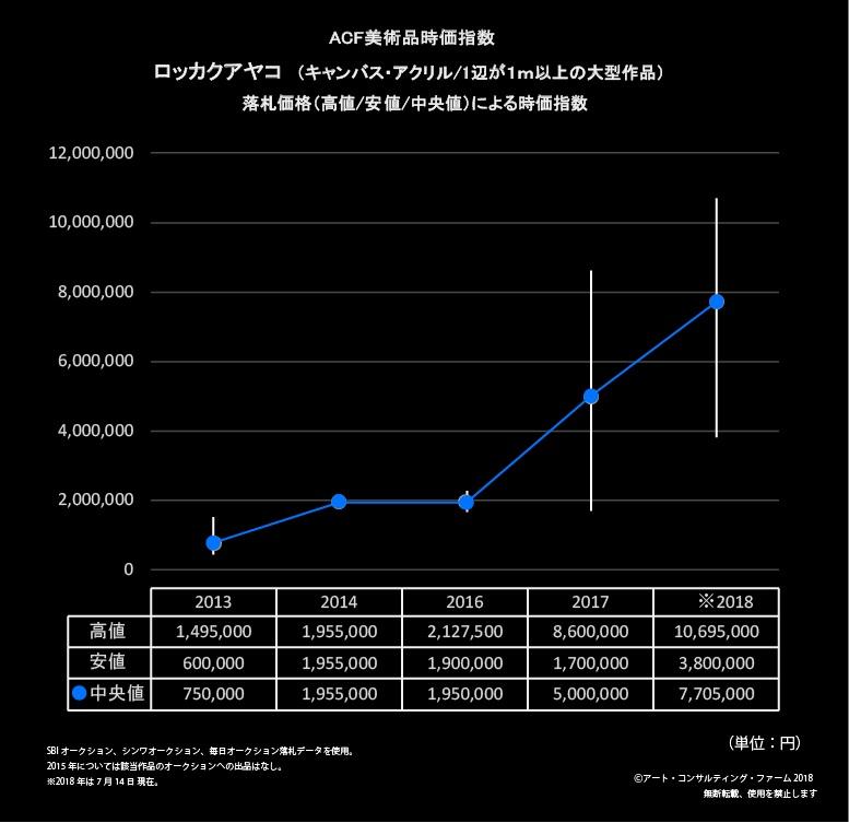 【再修正】ロッカクアヤコ 時価指数