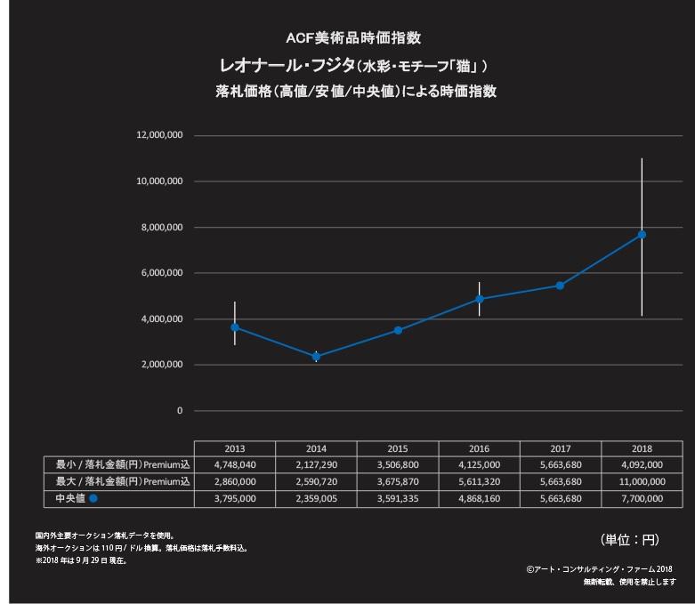 レオナール・フジタ 時価指数