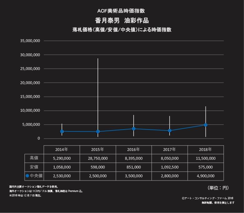 香月泰男 ACF美術品時価指数190122