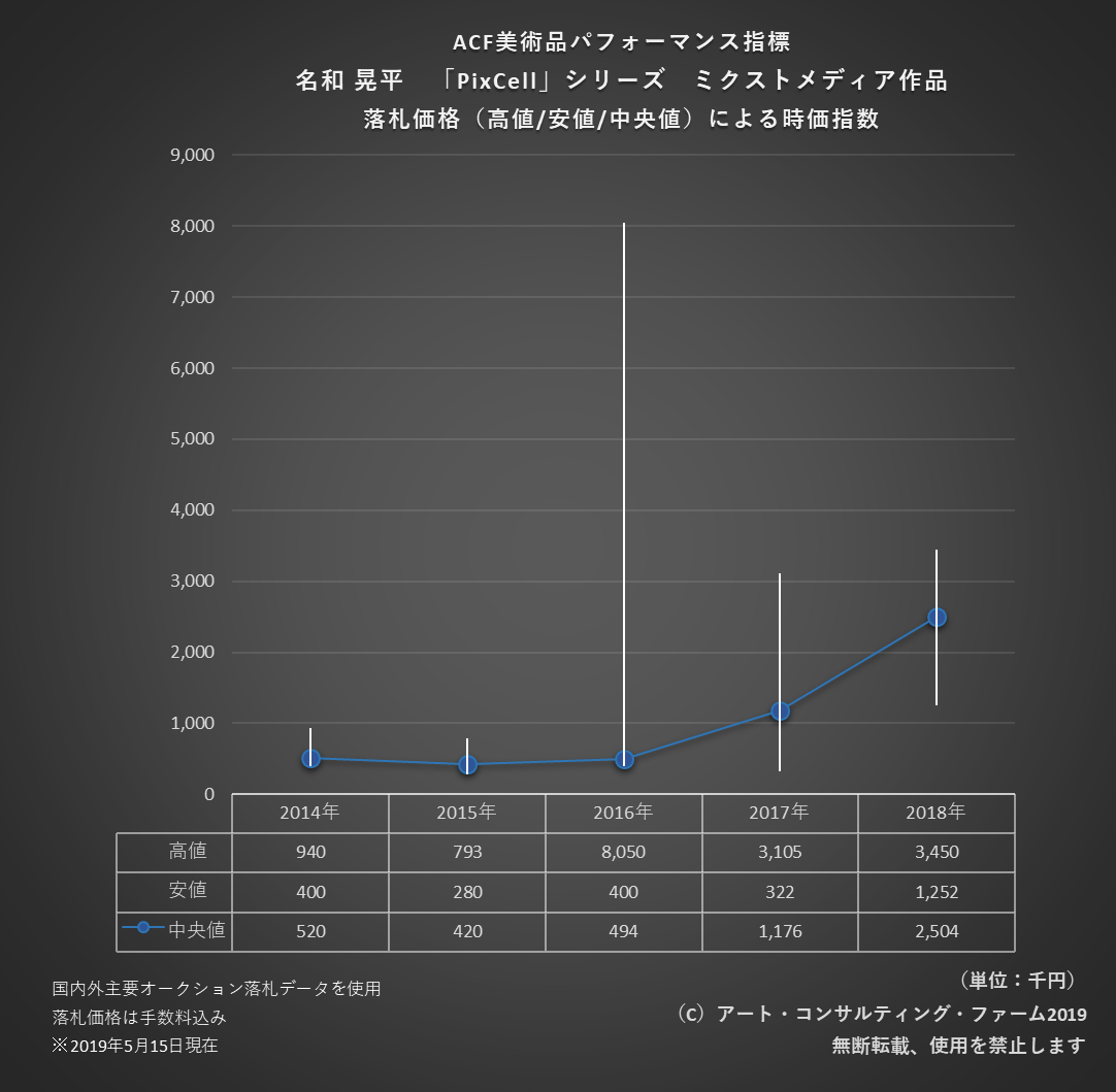 1905ACF美術品時価指数