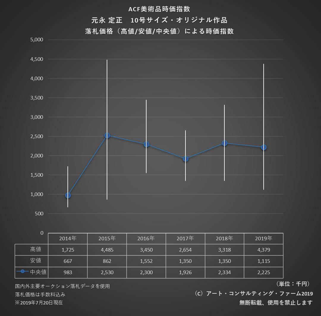 1907ACF美術品時価指数