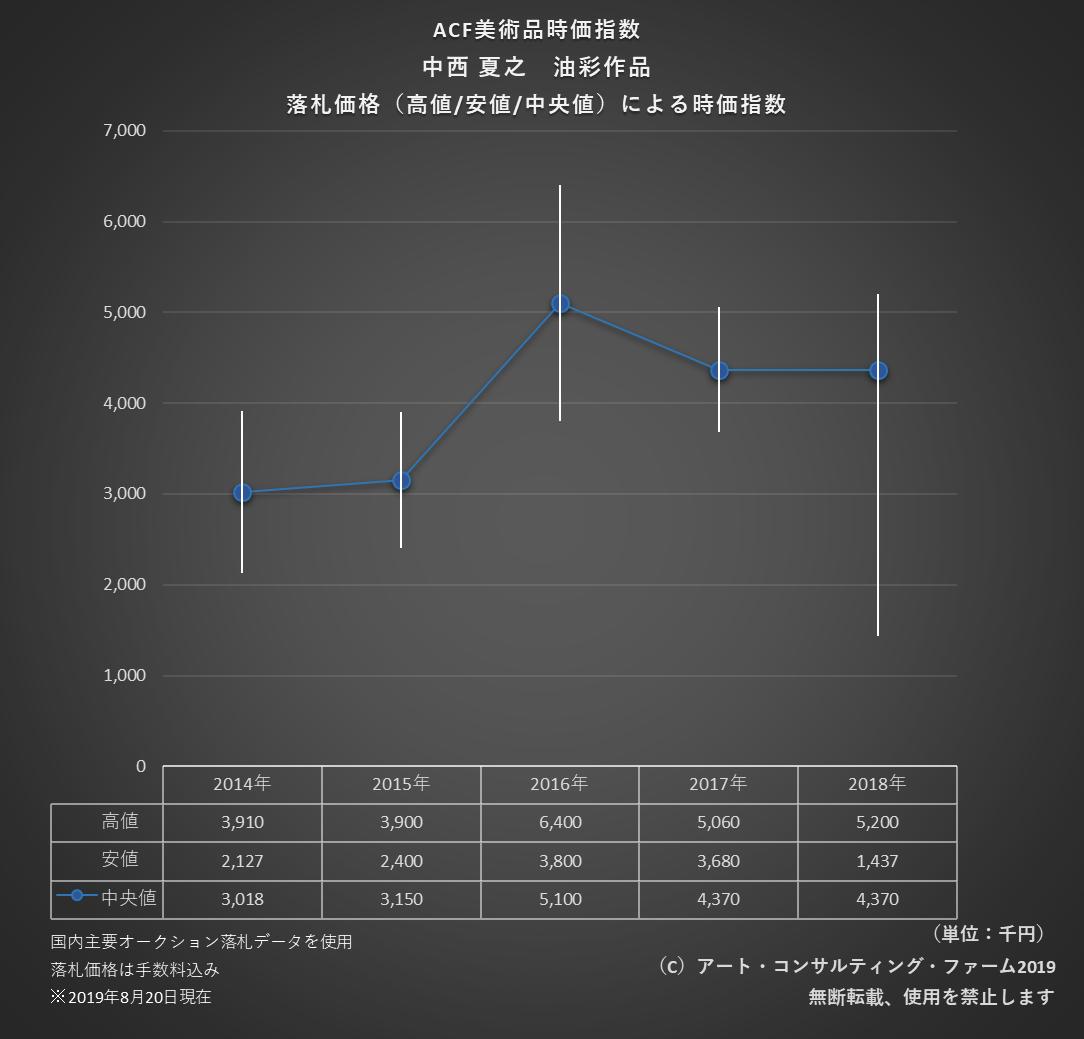 1908ACF美術品時価指数