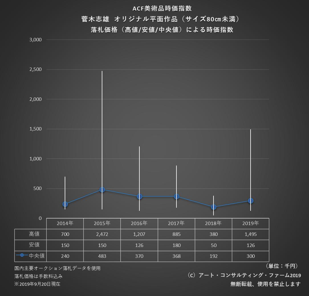 1909ACF美術品時価指数