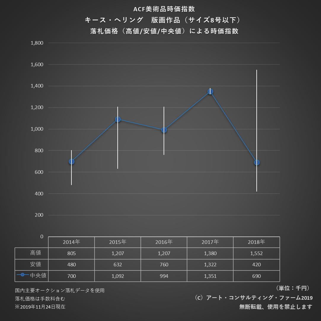 1911ACF美術品時価指数