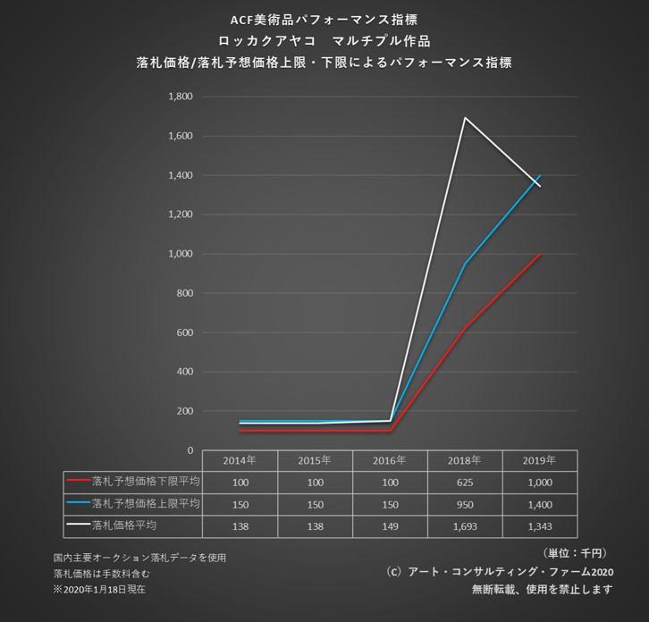 2001ACF美術品パフォーマンス指数_ナカグロ抜き