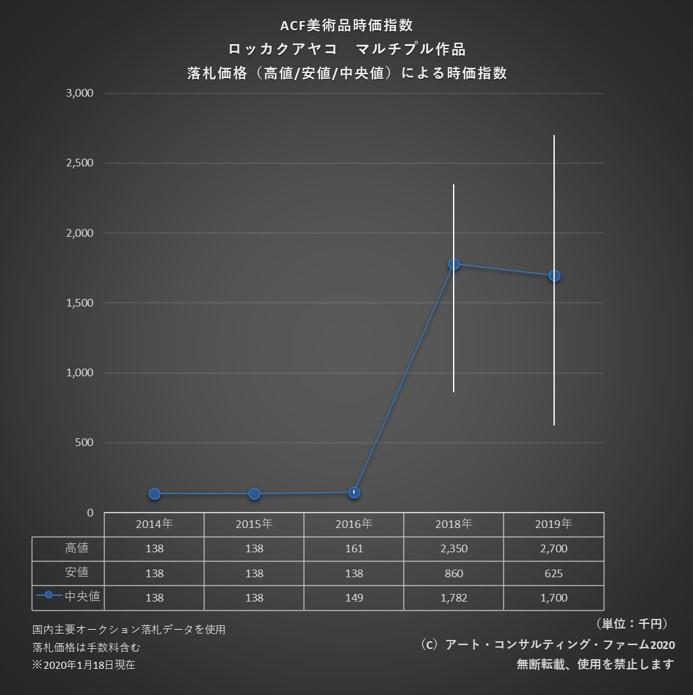 2001ACF美術品時価指数_ナカグロ抜き