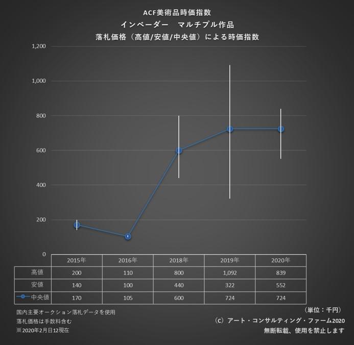 2002ACF美術品時価指数