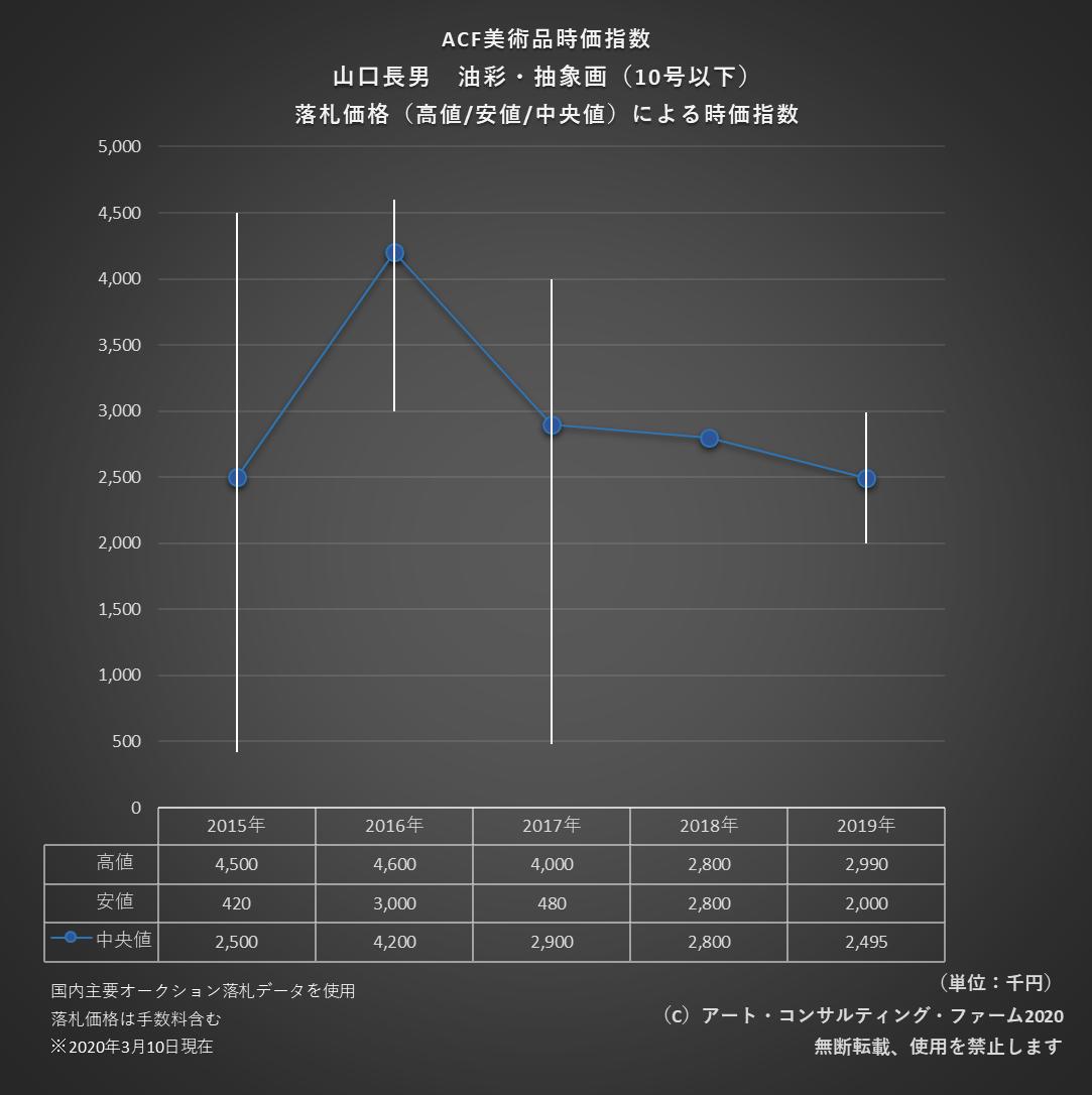 2003ACF美術品時価指数
