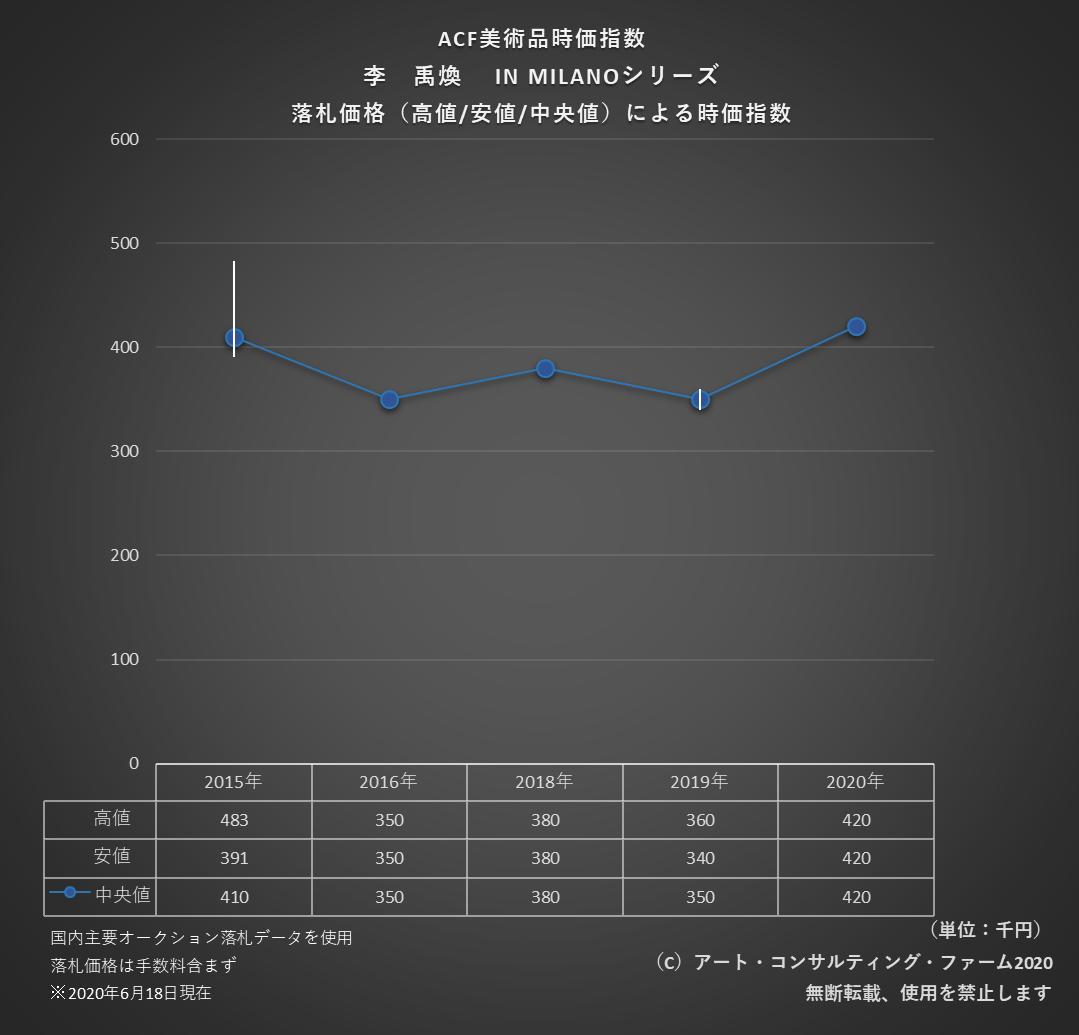 2006ACF美術品時価指数