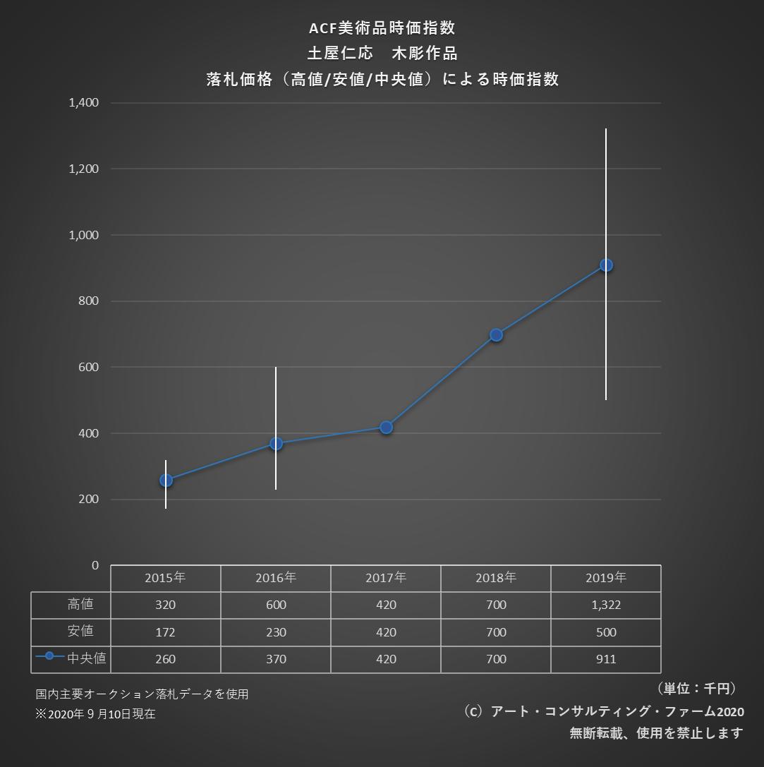 2009ACF美術品時価指数