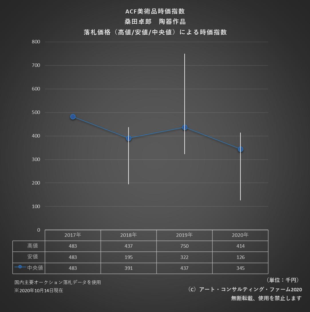 2010ACF美術品時価指標