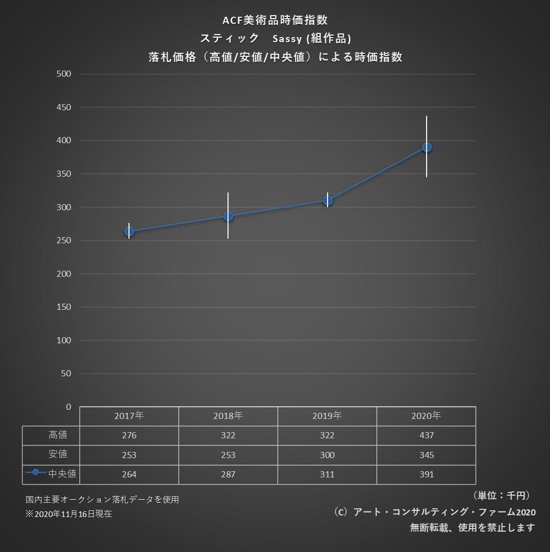 2011ACF美術品時価指標