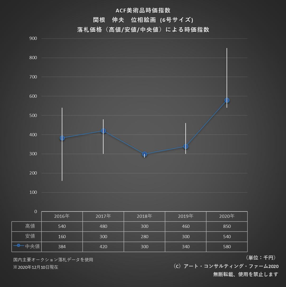 2012ACF美術品時価指数