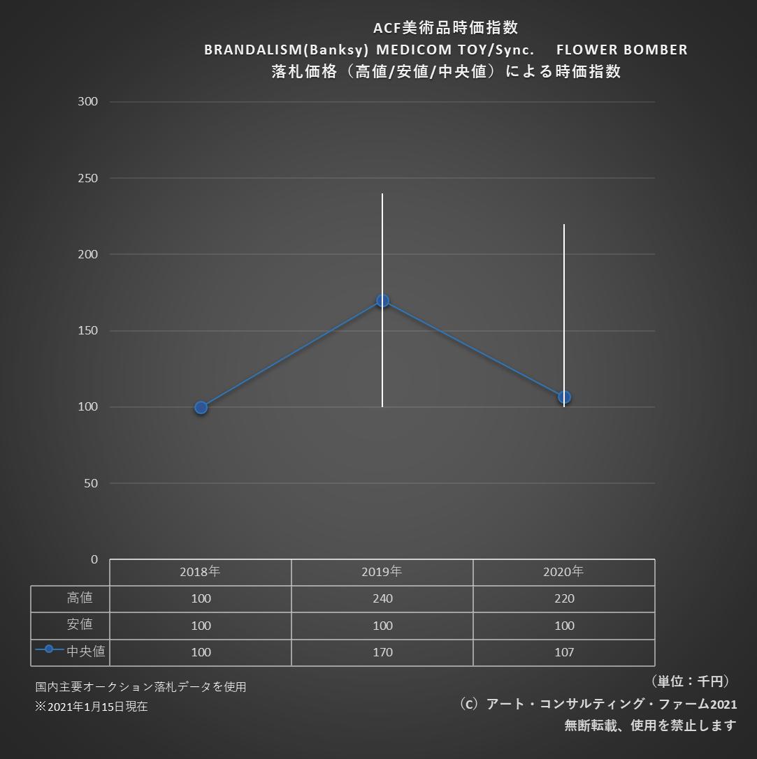 2101ACF美術品時価指数