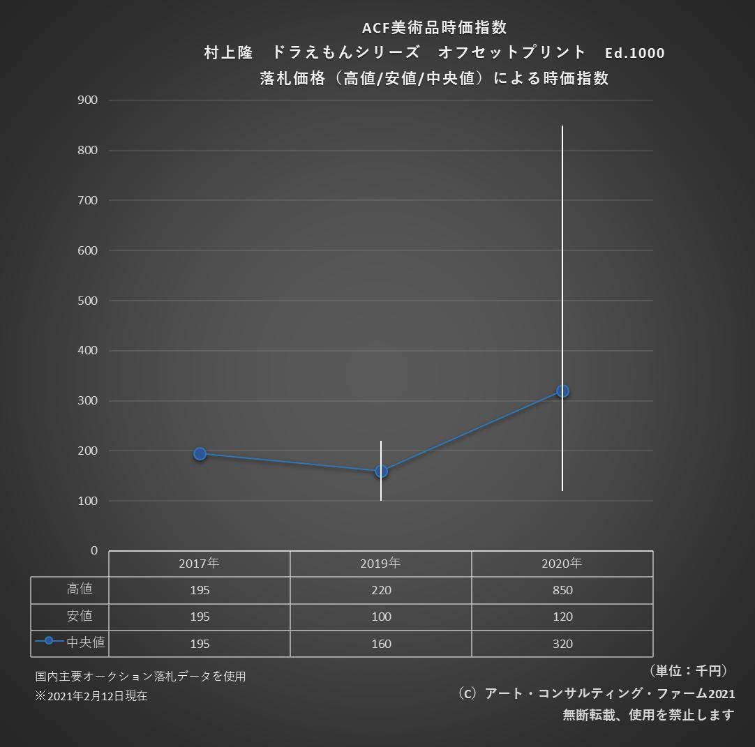2102ACF美術品時価指数