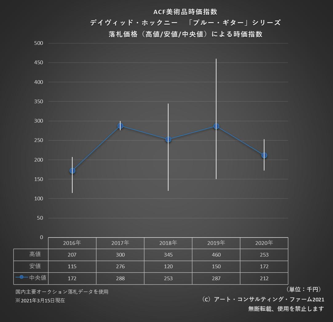 2103ACF美術品時価指数