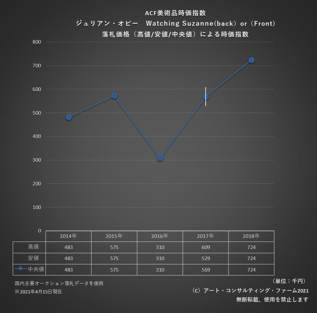 2104ACF美術品時価指数