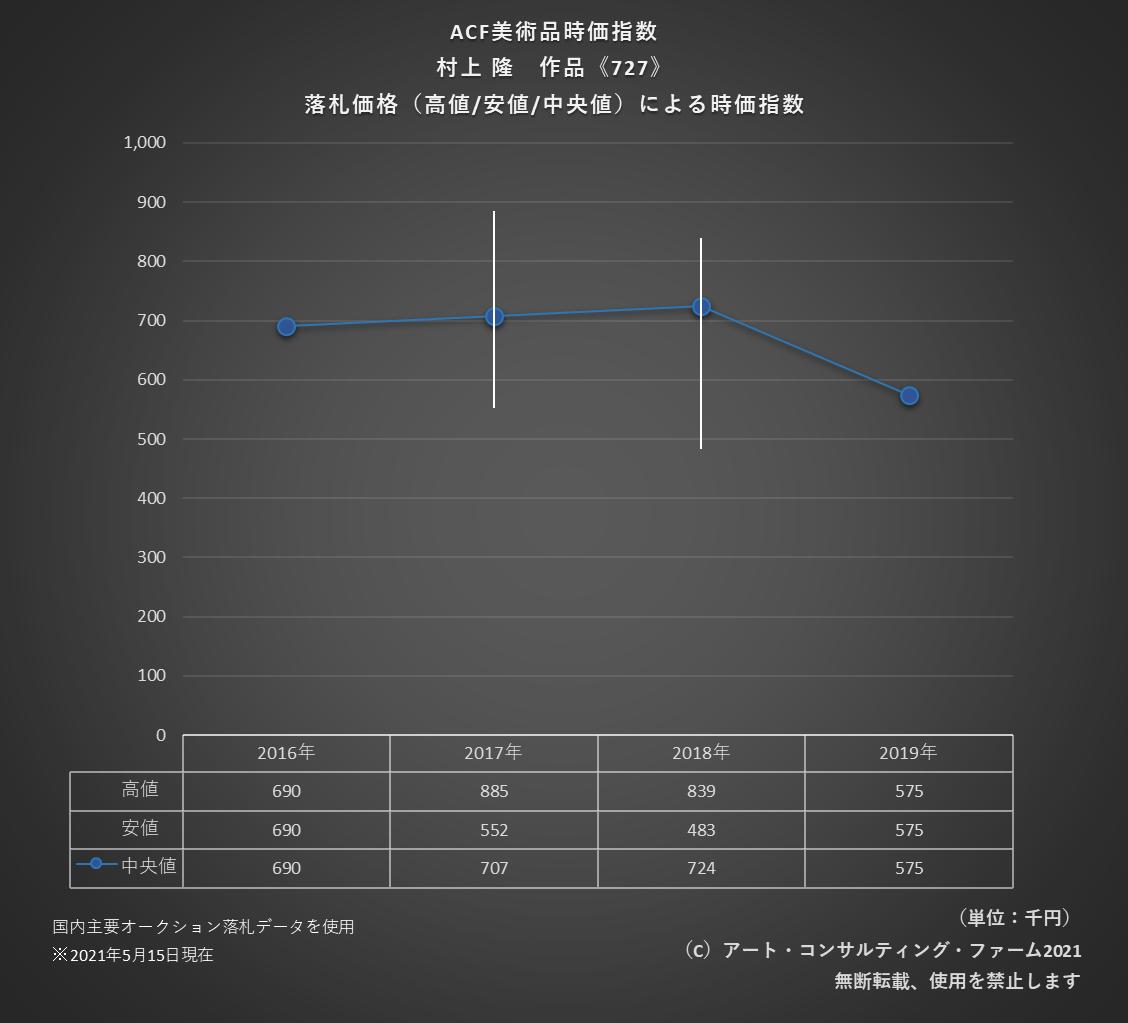 2105ACF美術品時価指数