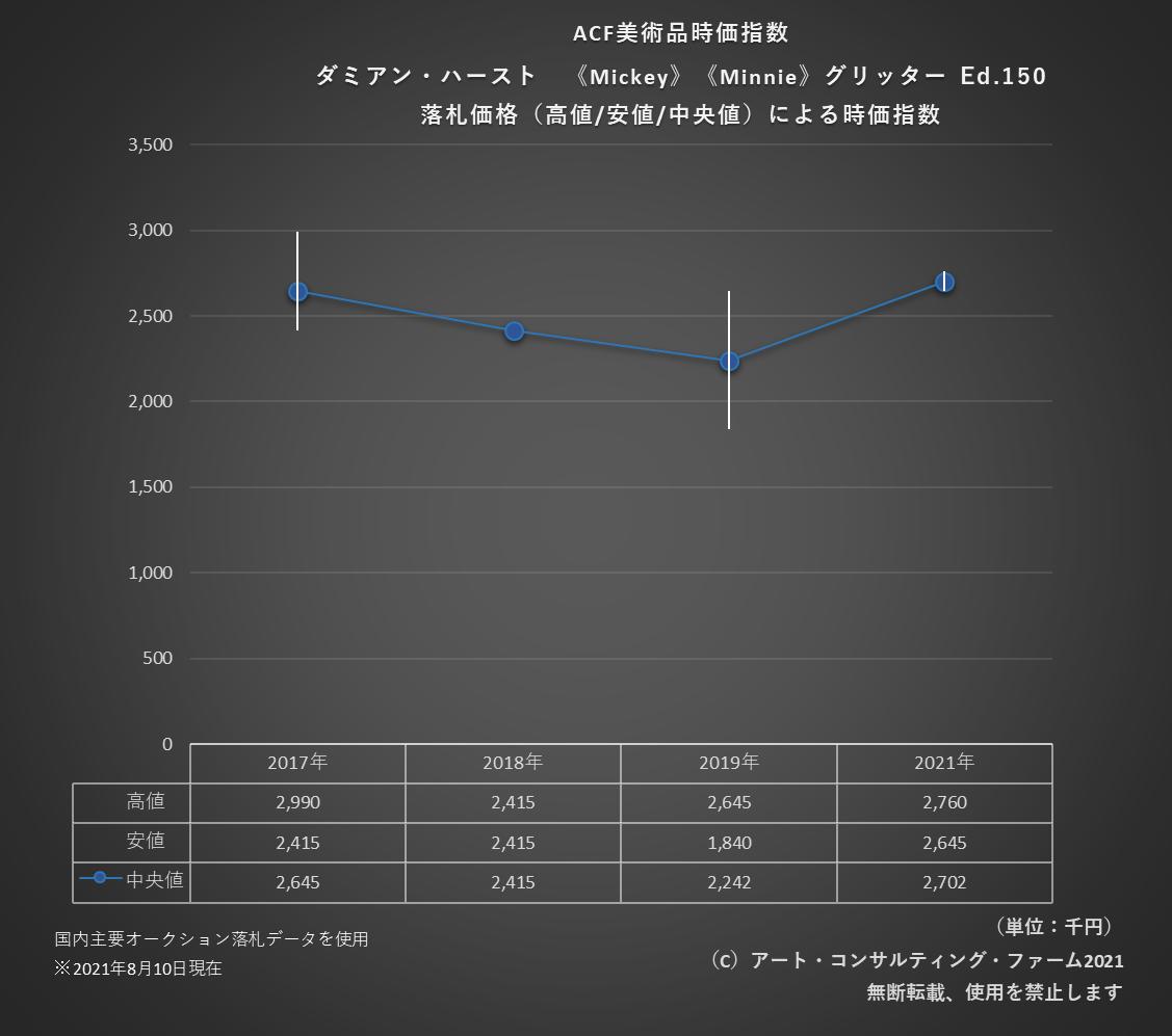2108ACF美術品時価指数