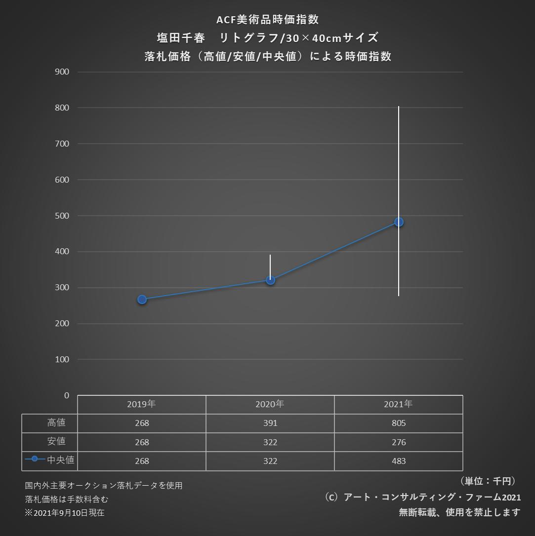 2109ACF美術品時価指数